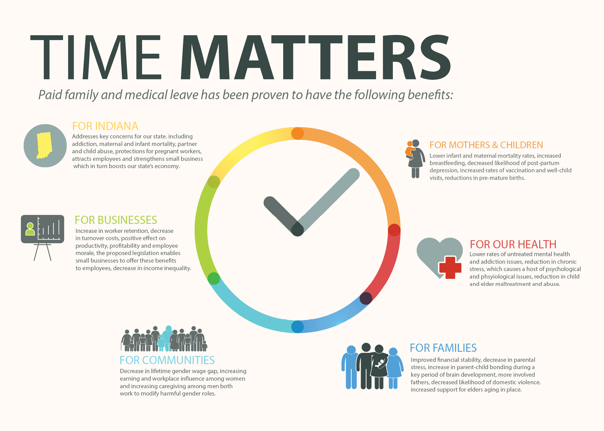 Time matters infographic. Paid family and medical leave has been proven to have benefits for mothers and children, for our health, for families, for communities, for businesses and for our state.